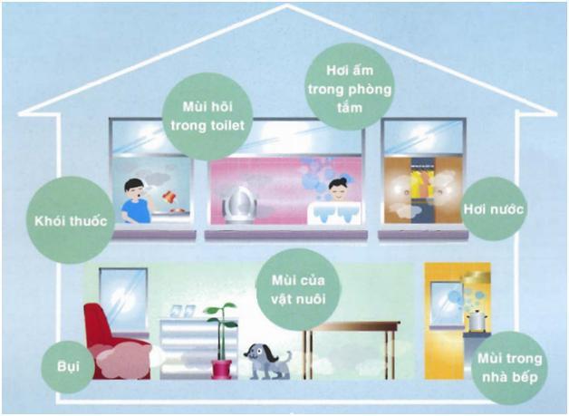 Lắp đặt quạt thông gió cho phòng ngủ có máy lạnh