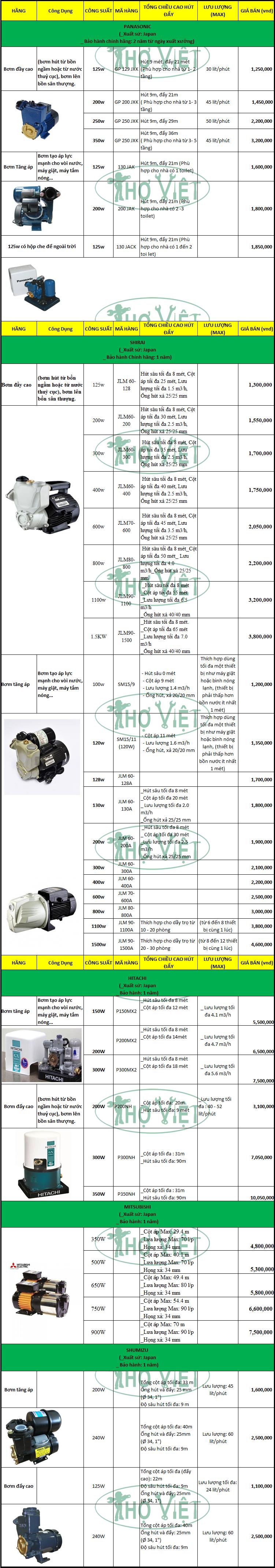 bảng giá máy bơm nước, giá máy bơm tăng áp, giá máy bơm đẩy cao